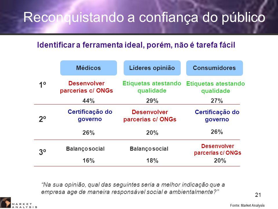 21 Reconquistando a confiança do público Médicos Consumidores Líderes opinião Desenvolver parcerias c/ ONGs Etiquetas atestando qualidade Certificação