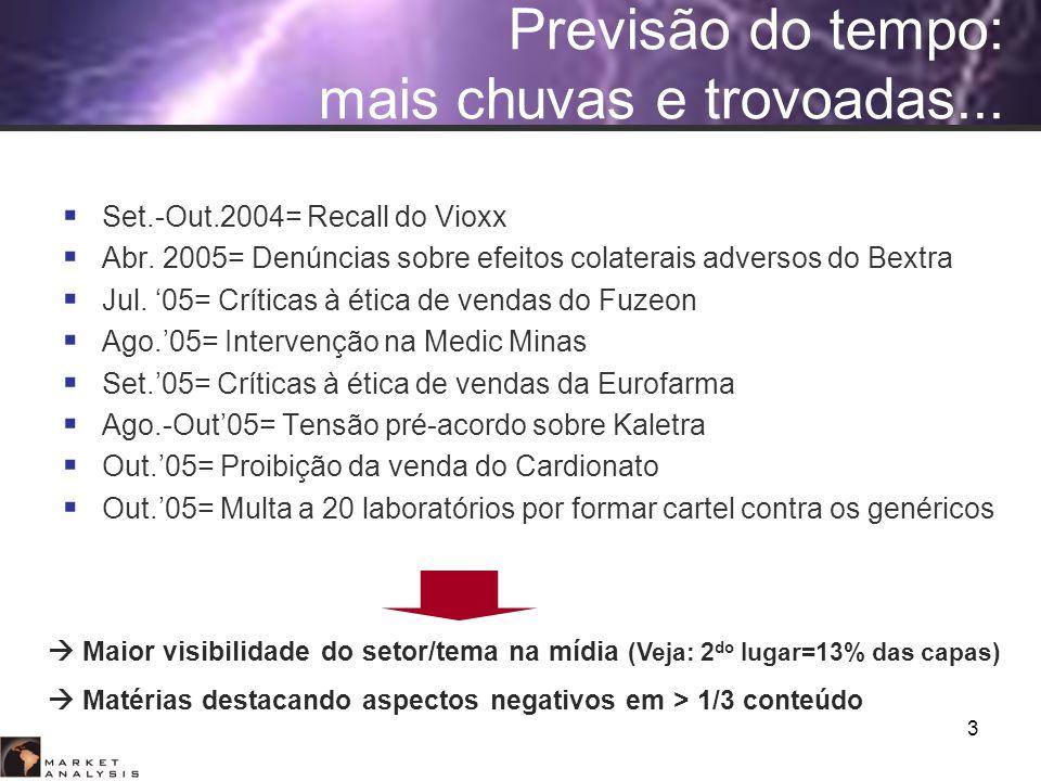 3 Set.-Out.2004= Recall do Vioxx Abr. 2005= Denúncias sobre efeitos colaterais adversos do Bextra Jul. 05= Críticas à ética de vendas do Fuzeon Ago.05
