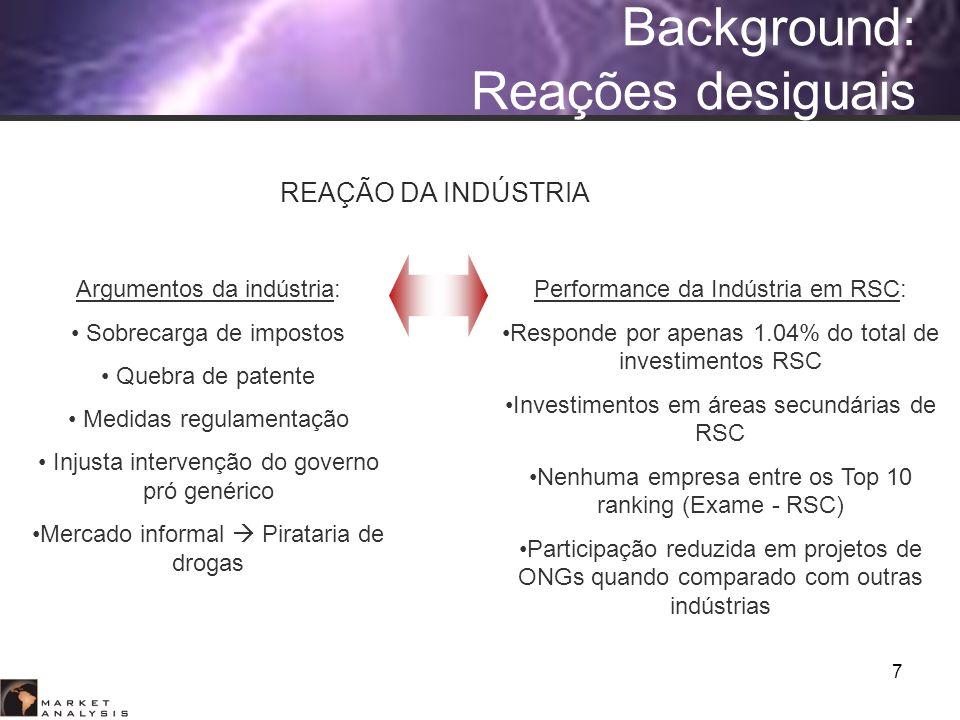 7 Background: Reações desiguais Argumentos da indústria: Sobrecarga de impostos Quebra de patente Medidas regulamentação Injusta intervenção do govern