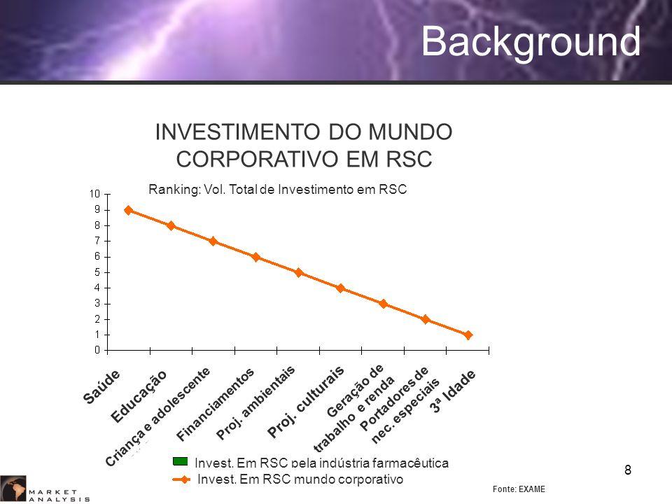 8 Background Ranking: Vol. Total de Investimento em RSC Project Financing INVESTIMENTO DO MUNDO CORPORATIVO EM RSC 3ª Idade Saúde Proj. ambientais Pro