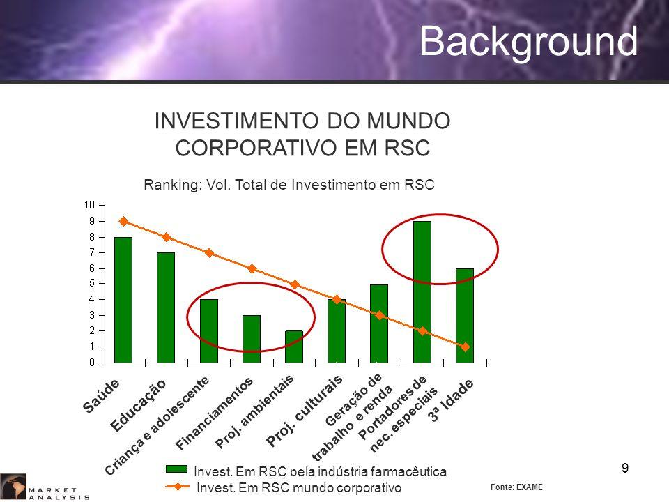 9 Project Financing Background Ranking: Vol. Total de Investimento em RSC 3ª Idade Saúde Proj. ambientais Proj. culturais Portadores de nec. especiais