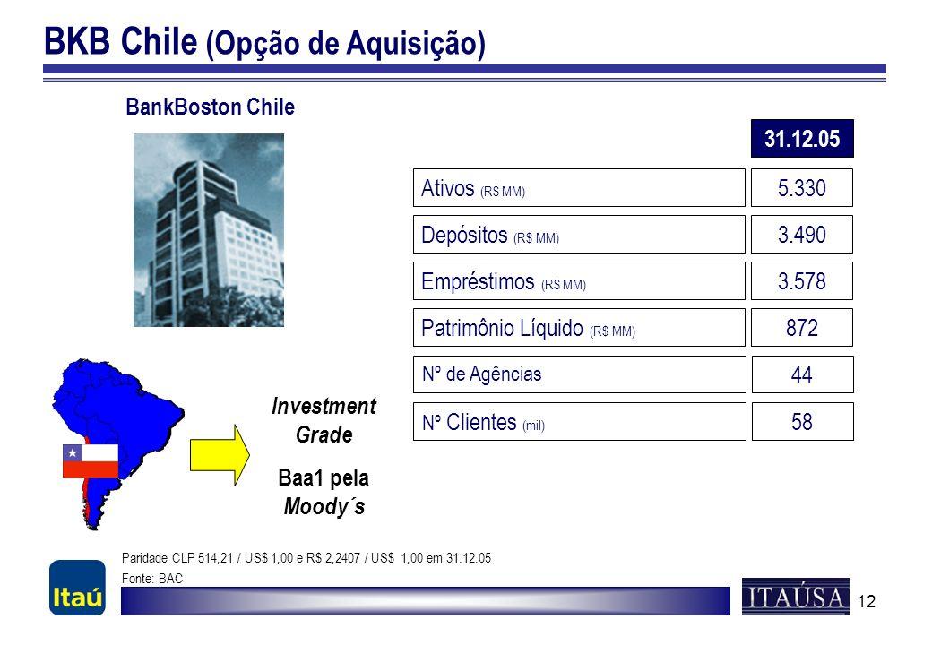 12 BKB Chile (Opção de Aquisição) Ativos (R$ MM) 5.330 Depósitos (R$ MM) 3.490 Patrimônio Líquido (R$ MM) 872 BankBoston Chile Empréstimos (R$ MM) 3.5
