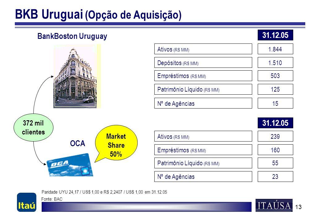 13 BKB Uruguai (Opção de Aquisição) Ativos (R$ MM) 1.844 Depósitos (R$ MM) 1.510 Patrimônio Líquido (R$ MM) 125 BankBoston Uruguay Empréstimos (R$ MM)
