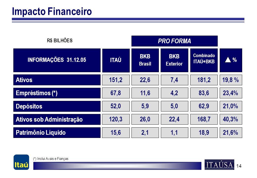 14 Impacto Financeiro Ativos Empréstimos (*) Depósitos 151,222,6 67,811,6 52,05,9 19,8 % 23,4% 21,0% Ativos sob Administração 120,326,040,3% R$ BILHÕE