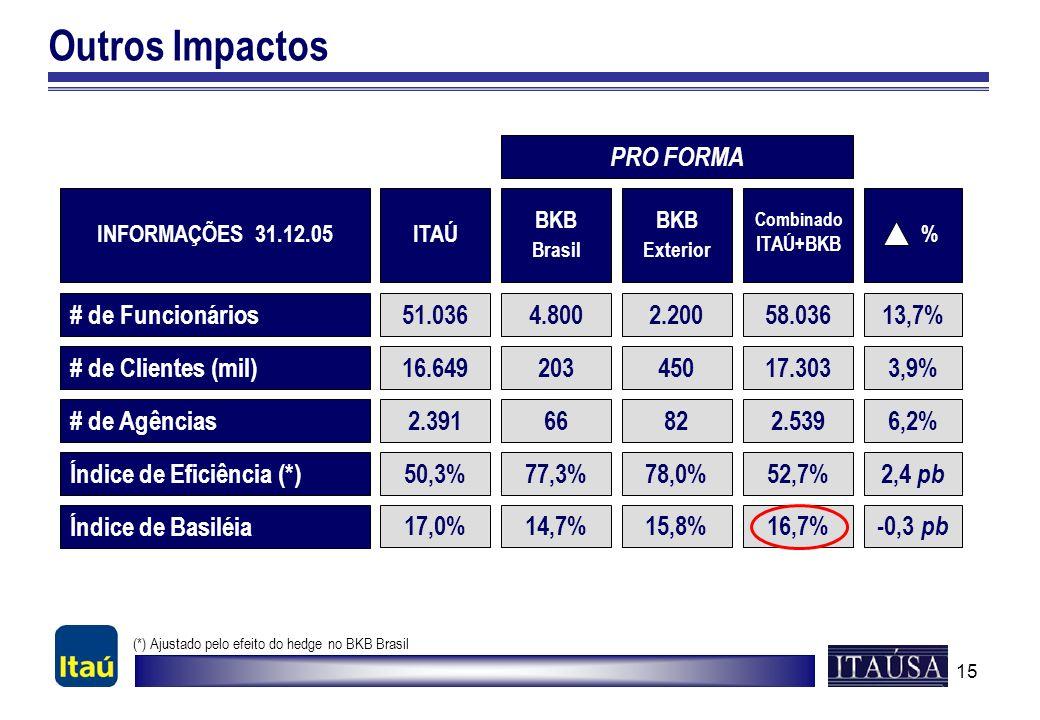 15 % Outros Impactos (*) Ajustado pelo efeito do hedge no BKB Brasil # de Funcionários # de Clientes (mil) # de Agências BKB Brasil PRO FORMA 51.0364.