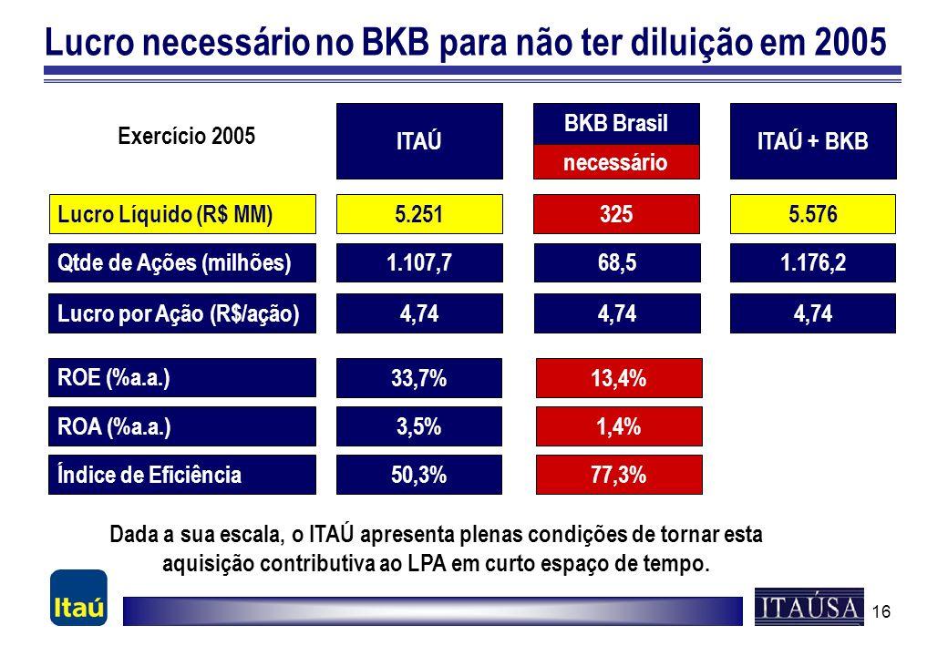 16 Lucro necessário no BKB para não ter diluição em 2005 ITAÚ + BKBITAÚ Lucro Líquido (R$ MM) ROE (%a.a.) ROA (%a.a.) Índice de Eficiência 5.5765.251