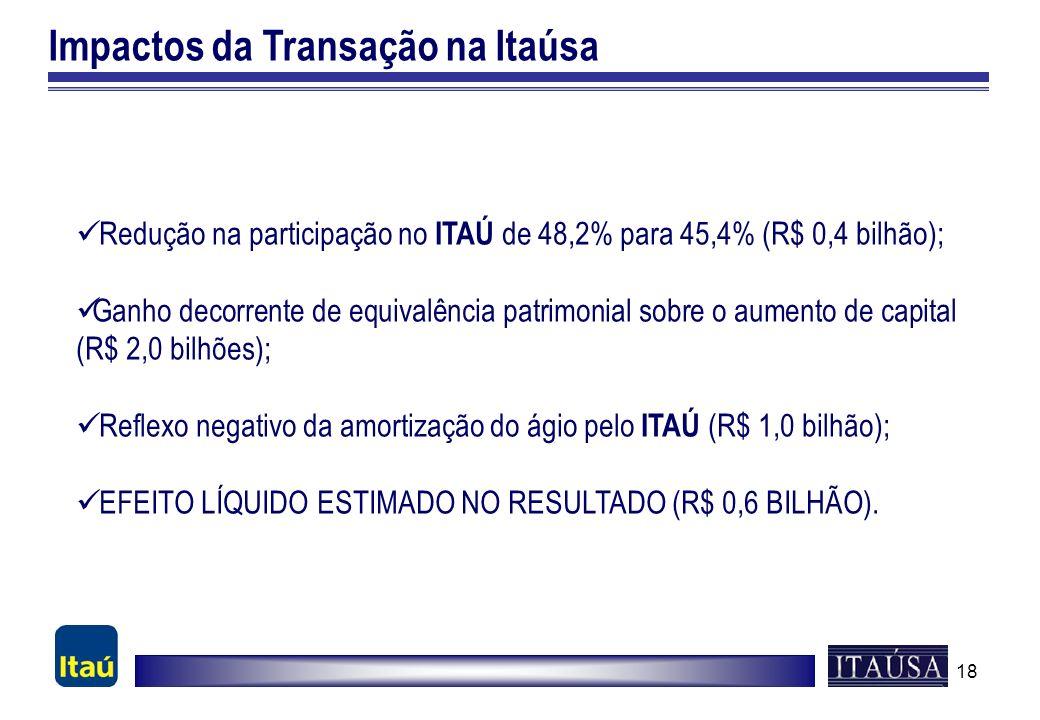 18 Impactos da Transação na Itaúsa Redução na participação no ITAÚ de 48,2% para 45,4% (R$ 0,4 bilhão); Ganho decorrente de equivalência patrimonial s