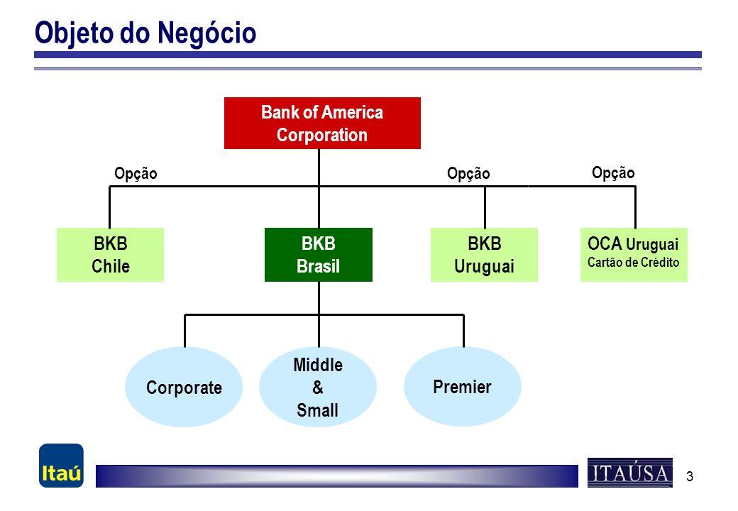 3 Objeto do Negócio Bank of America Corporation BKB Chile BKB Brasil BKB Uruguai Corporate Middle & Small Premier Opção OCA Uruguai Cartão de Crédito