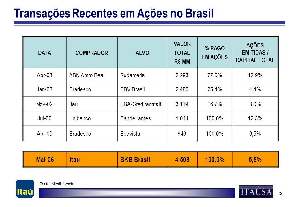 5 Transações Recentes em Ações no Brasil DATACOMPRADORALVO VALOR TOTAL R$ MM % PAGO EM AÇÕES AÇÕES EMITIDAS / CAPITAL TOTAL Abr-03ABN Amro RealSudamer