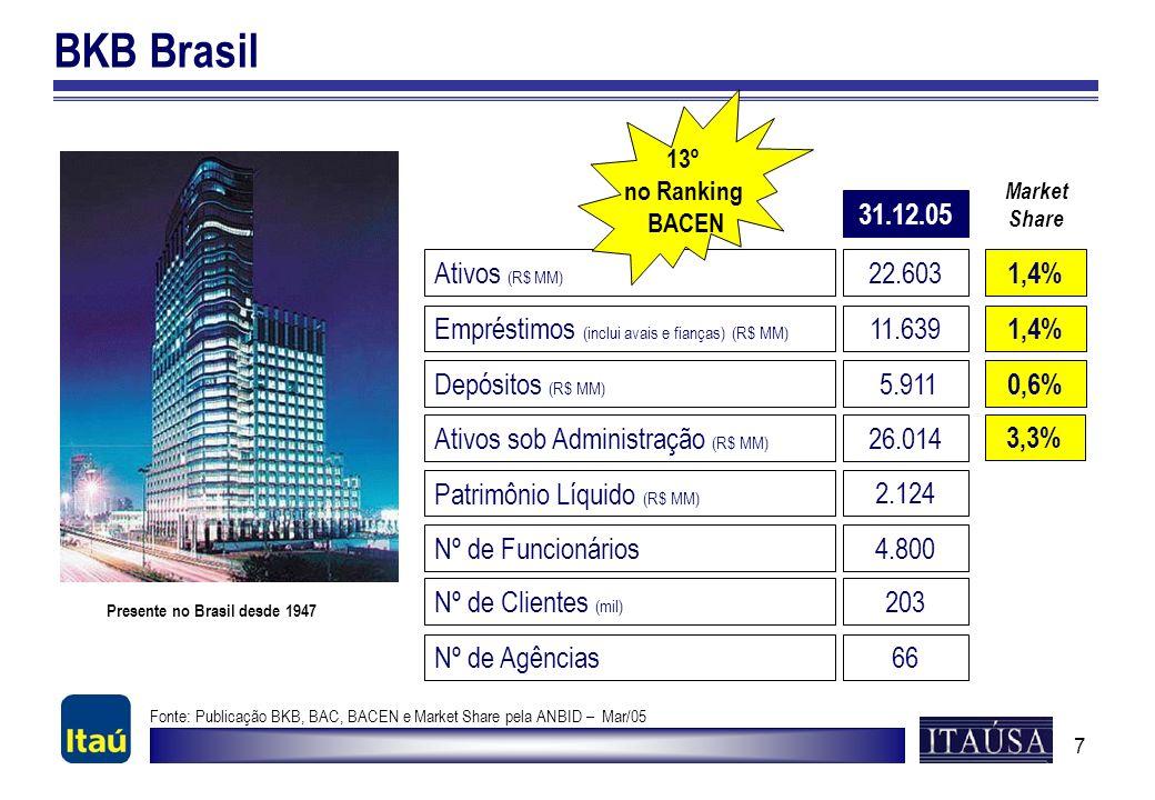 7 BKB Brasil Presente no Brasil desde 1947 Ativos (R$ MM) 22.603 Depósitos (R$ MM) 5.911 Patrimônio Líquido (R$ MM) 2.124 Nº de Funcionários4.800 13º