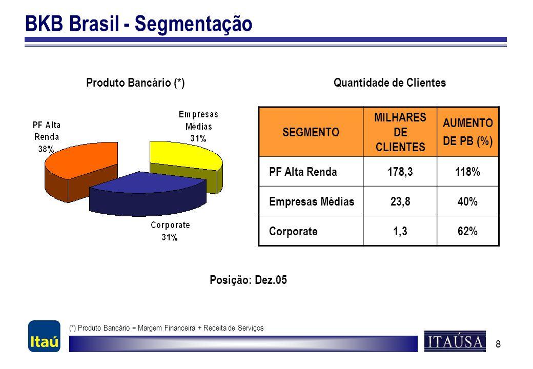 8 BKB Brasil - Segmentação Produto Bancário (*)Quantidade de Clientes (*) Produto Bancário = Margem Financeira + Receita de Serviços Posição: Dez.05 S