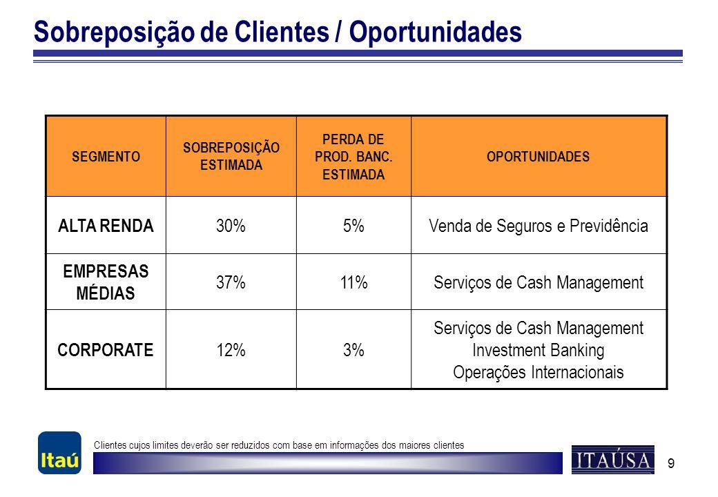 9 Sobreposição de Clientes / Oportunidades SEGMENTO SOBREPOSIÇÃO ESTIMADA PERDA DE PROD. BANC. ESTIMADA OPORTUNIDADES ALTA RENDA 30%5%Venda de Seguros