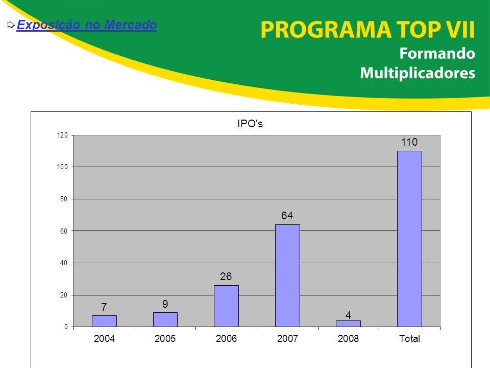 í Fonte: 4ª Enquete – IBRI - Forma de Divulgação de Informações Contábeis (maio de 2006) íExposição no Mercado