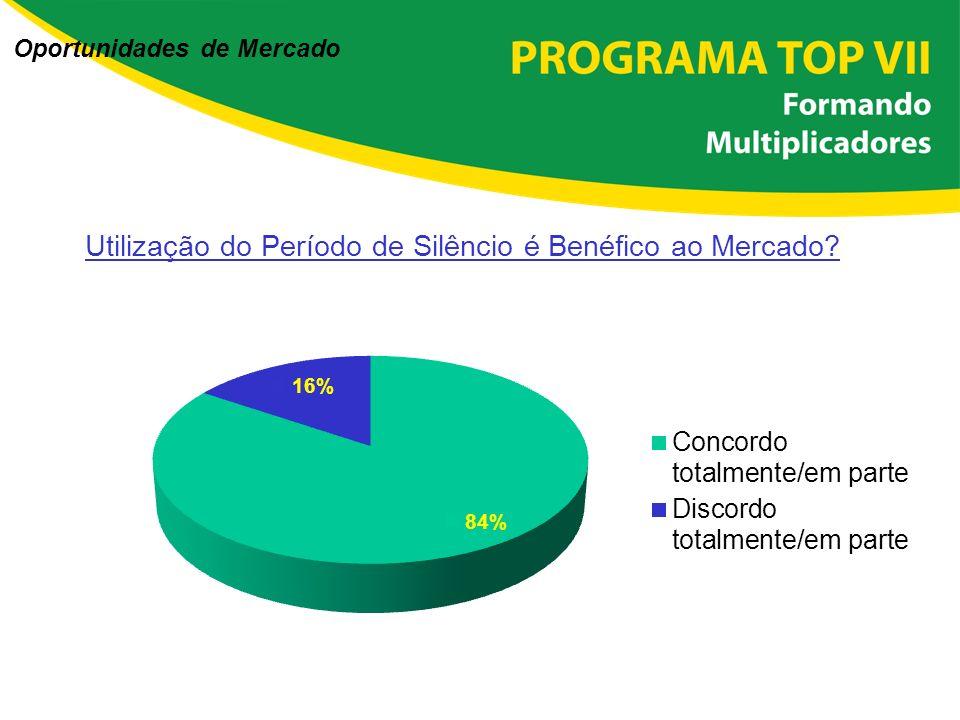 Oportunidades de Mercado í Fonte: 4ª Enquete – IBRI - Forma de Divulgação de Informações Contábeis (maio de 2006) Utilização do Período de Silêncio é