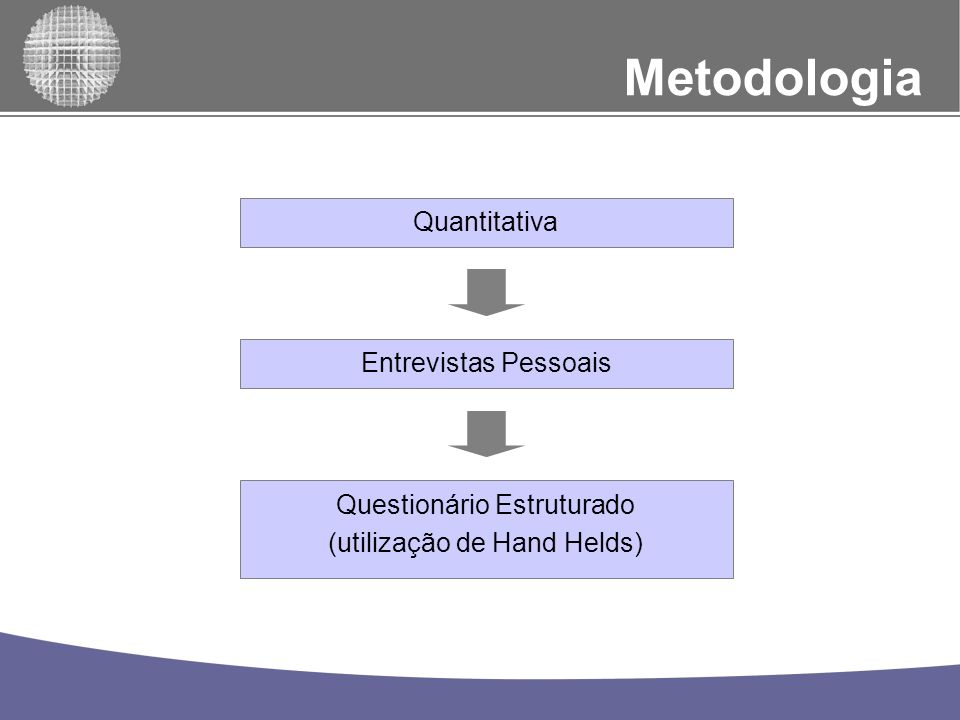Universo: Universo e Amostra Homens e Mulheres; De 25 a 40 anos; Classes Sociais A e B1 (Critério Brasil) Residentes na Cidade de São Paulo.