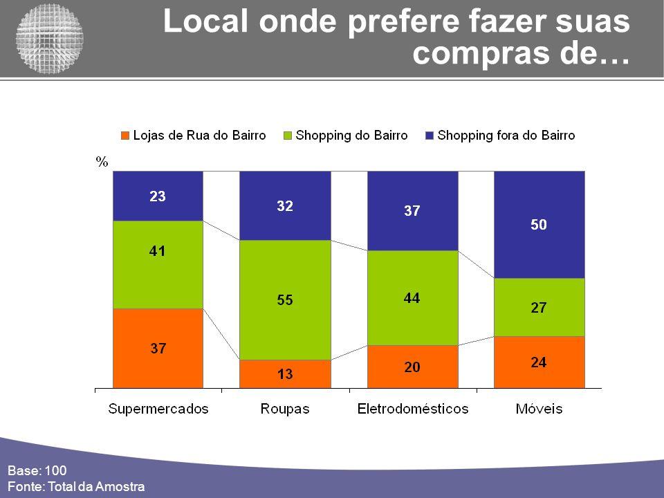 23 41 37 Total % 28 32 40 Homens % 17 50 33 Mulheres % Base: 100 Fonte: Total da Amostra Local onde prefere fazer suas compras de Supermercados Shoppings fora do Bairro Shoppings do Bairro Lojas de Rua do Bairro 78%72%83% Compras no Bairro
