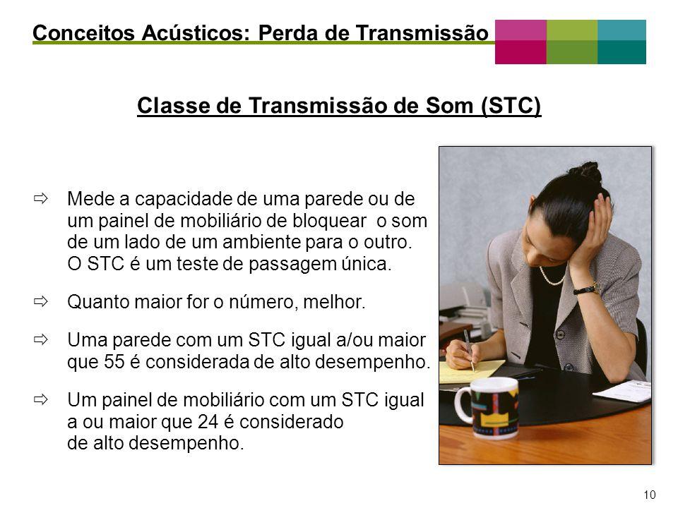 – 10 – 10 Conceitos Acústicos: Perda de Transmissão Classe de Transmissão de Som (STC) Mede a capacidade de uma parede ou de um painel de mobiliário d