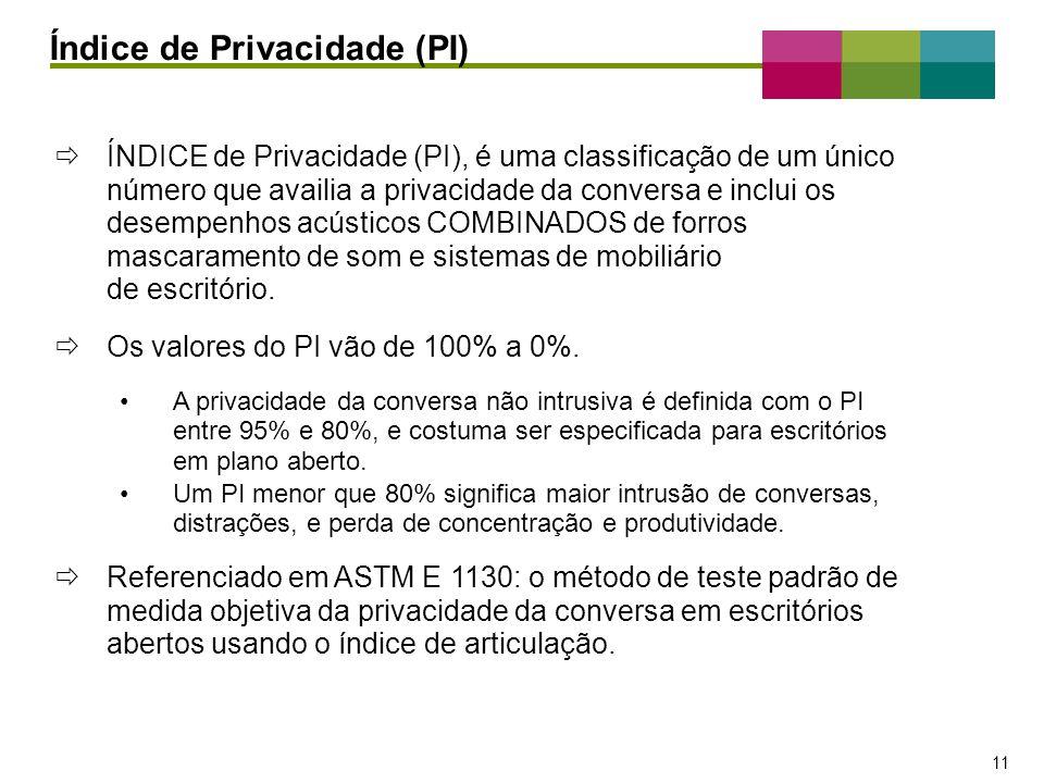 – 11 – 11 ÍNDICE de Privacidade (PI), é uma classificação de um único número que availia a privacidade da conversa e inclui os desempenhos acústicos C