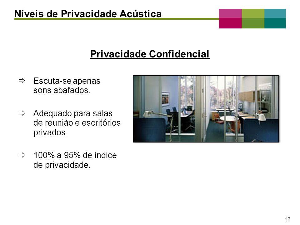 – 12 – 12 Escuta-se apenas sons abafados. Adequado para salas de reunião e escritórios privados. 100% a 95% de índice de privacidade. Níveis de Privac