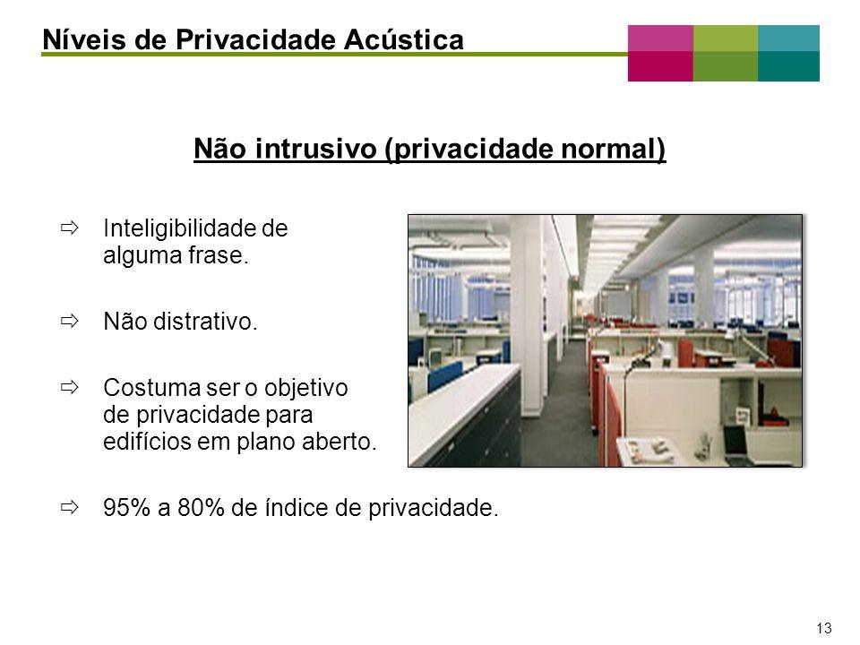 – 13 – 13 Inteligibilidade de alguma frase. Não distrativo. Costuma ser o objetivo de privacidade para edifícios em plano aberto. 95% a 80% de índice