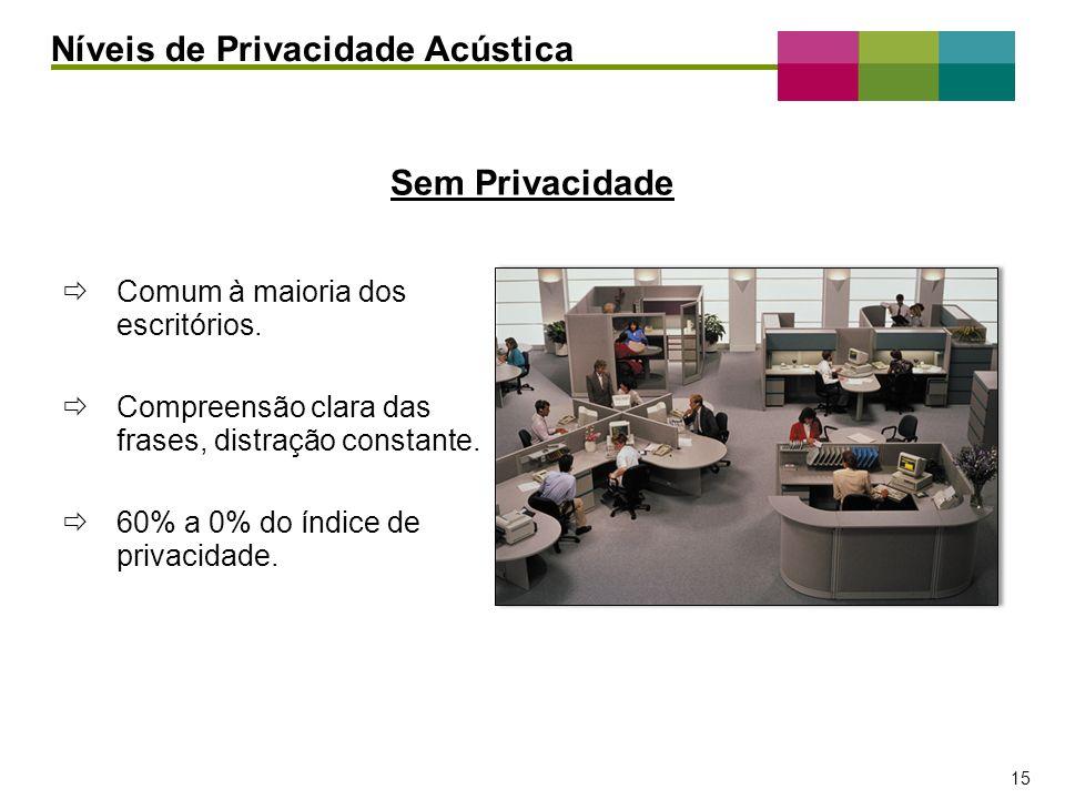 – 15 – 15 Comum à maioria dos escritórios. Compreensão clara das frases, distração constante. 60% a 0% do índice de privacidade. Níveis de Privacidade