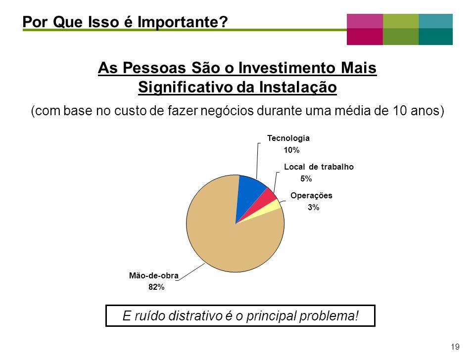 – 19 – 19 Por Que Isso é Importante? As Pessoas São o Investimento Mais Significativo da Instalação Tecnologia 10% Local de trabalho 5% Operações 3% M