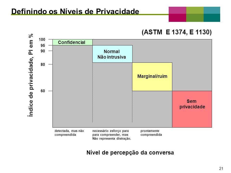 – 21 – 21 Definindo os Níveis de Privacidade Confidencial Normal Não intrusiva Marginal/ruim Sem privacidade Nível de percepção da conversa detectada,