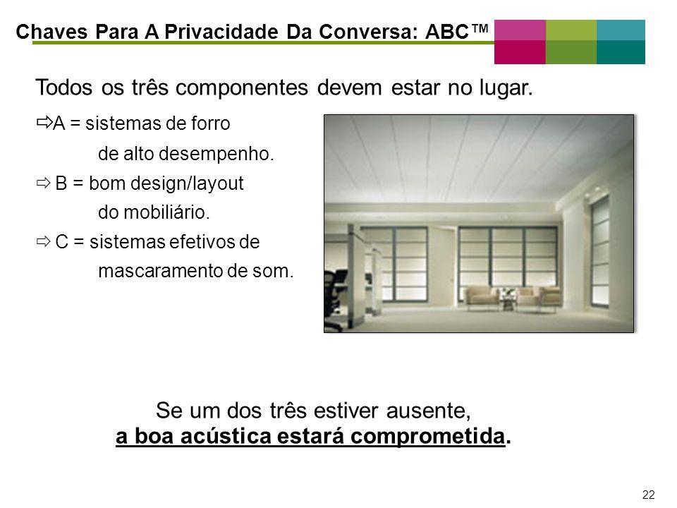 – 22 – 22 Todos os três componentes devem estar no lugar. A = sistemas de forro de alto desempenho. B = bom design/layout do mobiliário. C = sistemas