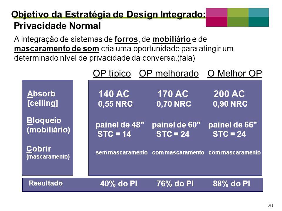 – 26 – 26 Objetivo da Estratégia de Design Integrado: Privacidade Normal OP típico OP melhorado O Melhor OP A integração de sistemas de forros, de mob