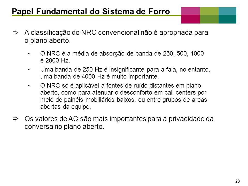 – 28 – 28 A classificação do NRC convencional não é apropriada para o plano aberto. O NRC é a média de absorção de banda de 250, 500, 1000 e 2000 Hz.