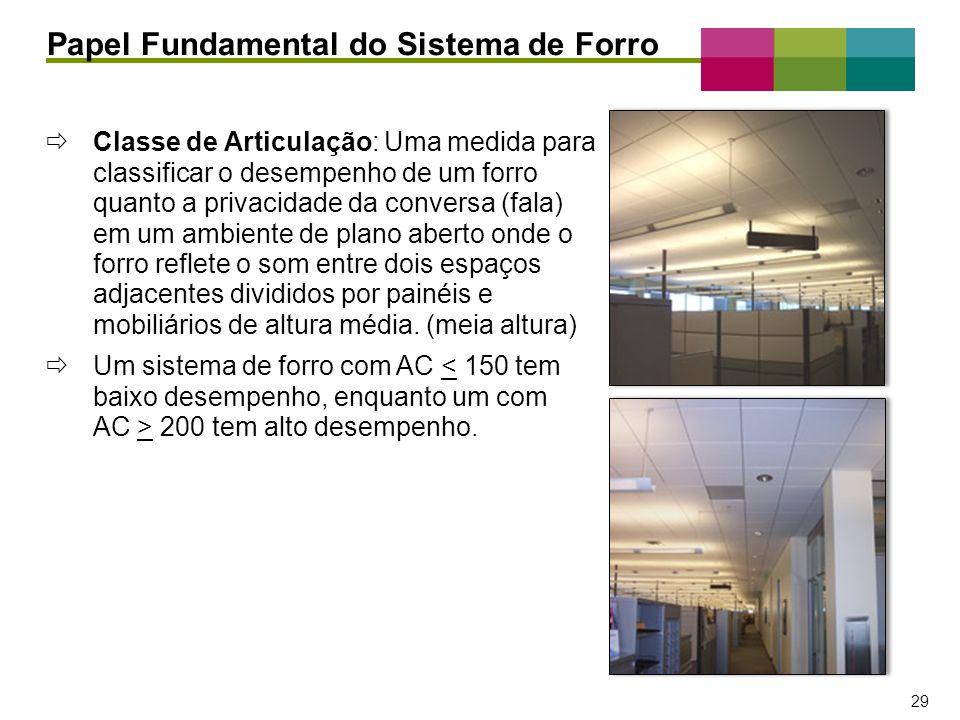 – 29 – 29 Papel Fundamental do Sistema de Forro Classe de Articulação: Uma medida para classificar o desempenho de um forro quanto a privacidade da co