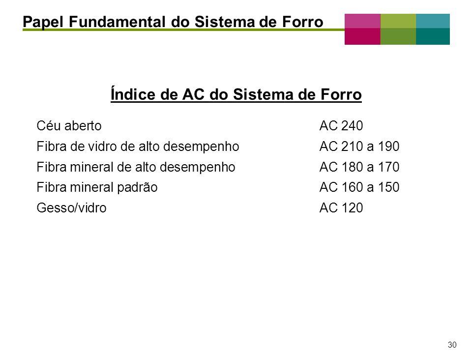 – 30 – 30 Céu abertoAC 240 Fibra de vidro de alto desempenhoAC 210 a 190 Fibra mineral de alto desempenhoAC 180 a 170 Fibra mineral padrãoAC 160 a 150