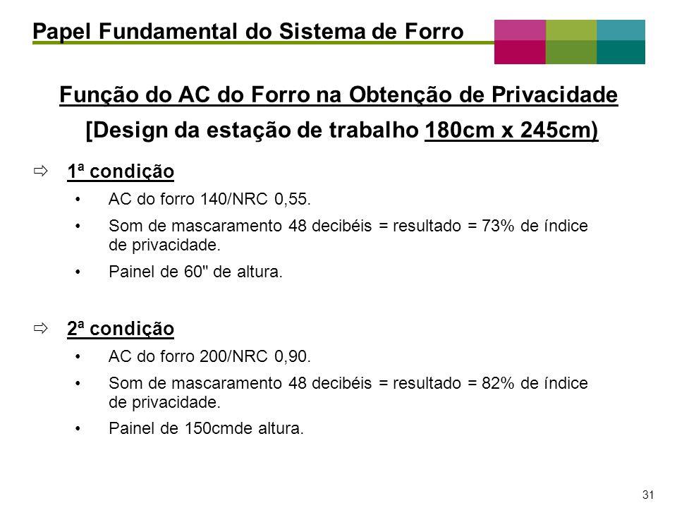 – 31 – 31 1ª condição AC do forro 140/NRC 0,55. Som de mascaramento 48 decibéis = resultado = 73% de índice de privacidade. Painel de 60