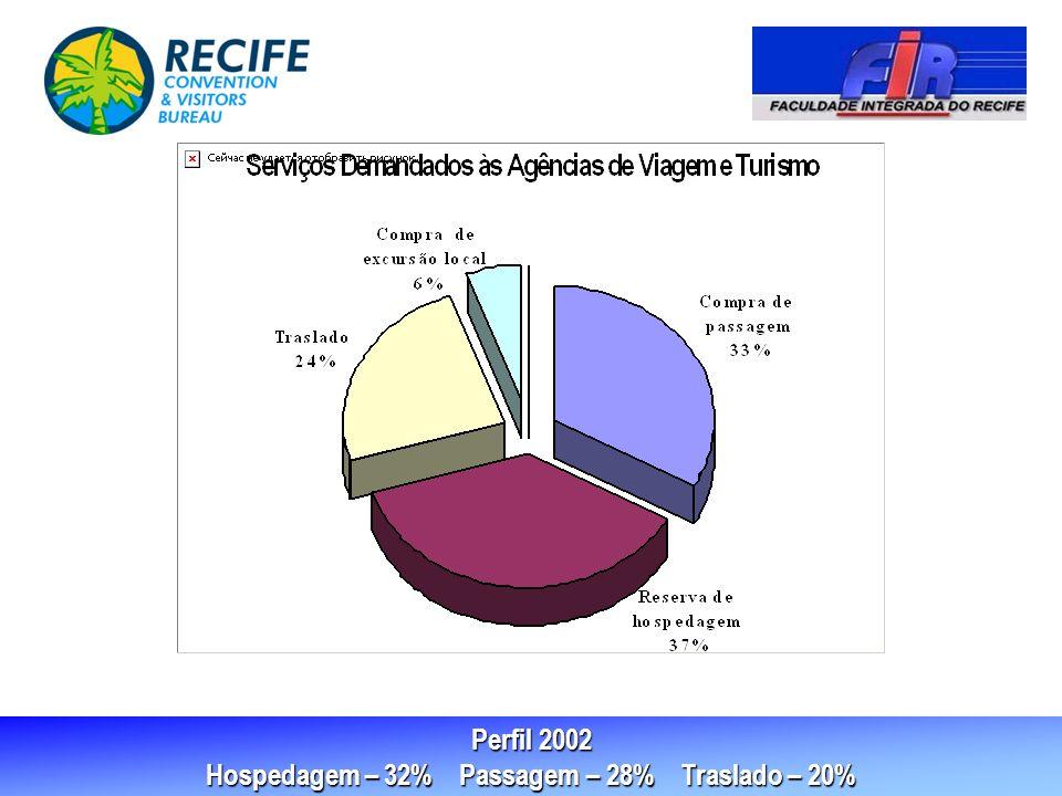 Perfil 2002 Hospedagem – 32% Passagem – 28% Traslado – 20%