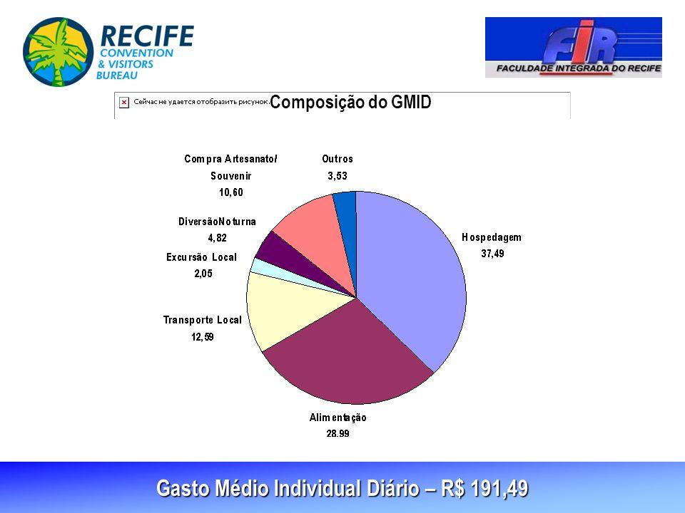 Gasto Médio Individual Diário – R$ 191,49 Composição do GMID