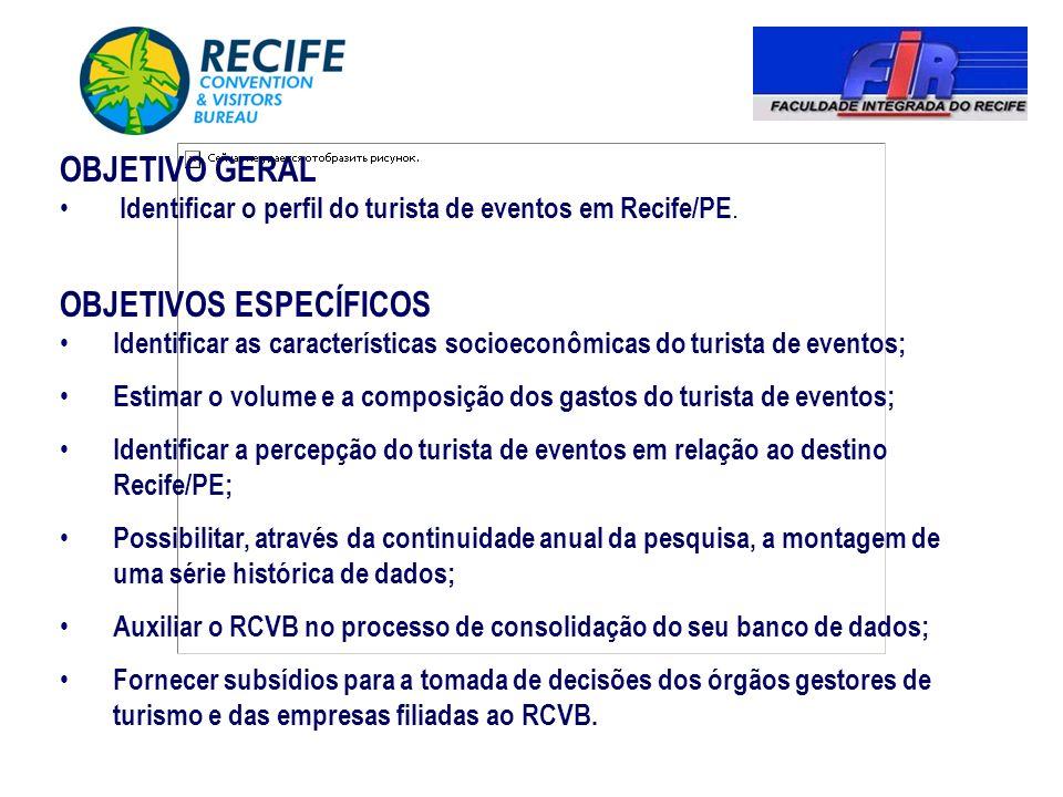 OBJETIVO GERAL Identificar o perfil do turista de eventos em Recife/PE. OBJETIVOS ESPECÍFICOS Identificar as características socioeconômicas do turist