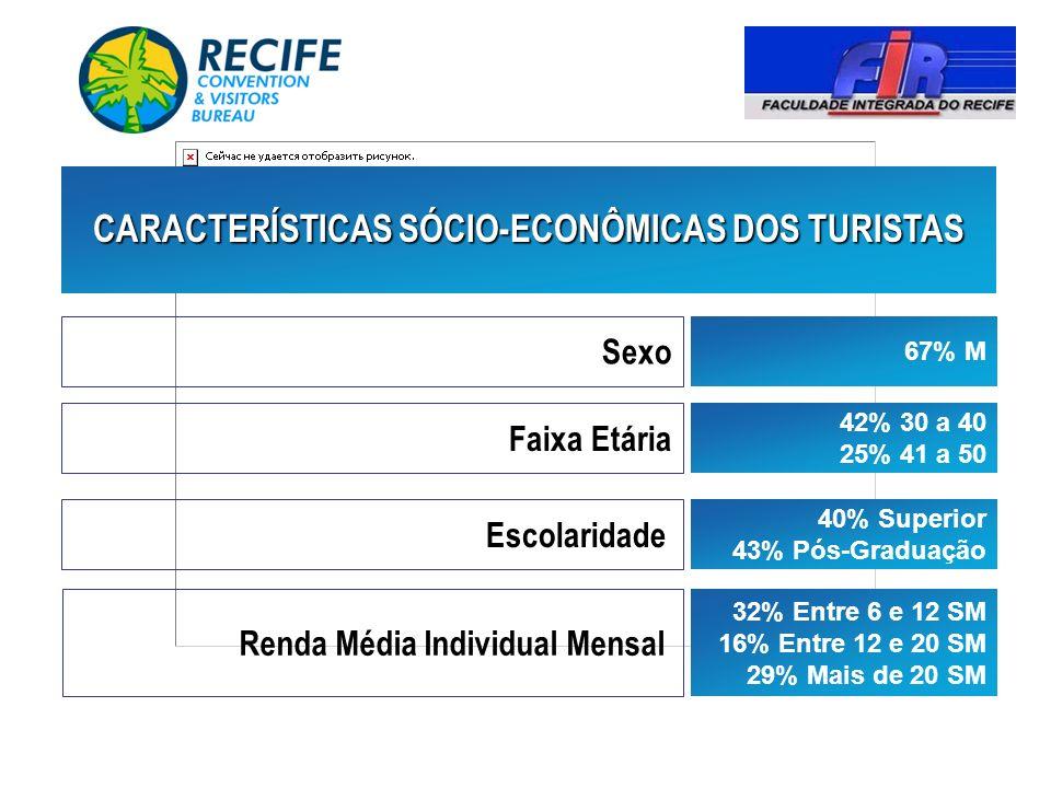 2002 91% 62% Já Conheciam o Recife – Número Médio de Visitas: 3,09
