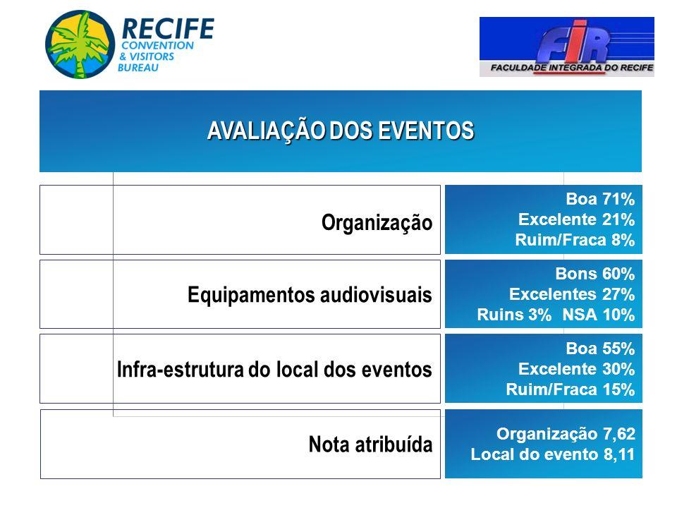 Organização Infra-estrutura do local dos eventos Boa 71% Excelente 21% Ruim/Fraca 8% Bons 60% Excelentes 27% Ruins 3% NSA 10% Boa 55% Excelente 30% Ru