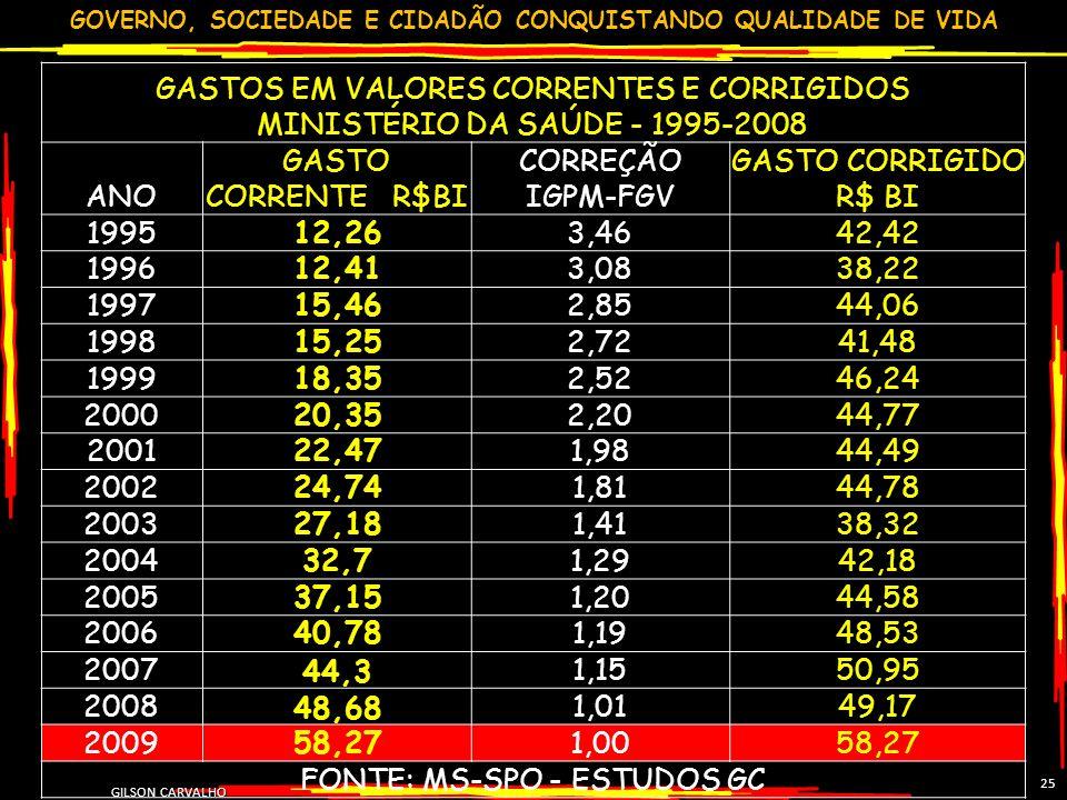 GOVERNO, SOCIEDADE E CIDADÃO CONQUISTANDO QUALIDADE DE VIDA GILSON CARVALHO 25 GASTOS EM VALORES CORRENTES E CORRIGIDOS MINISTÉRIO DA SAÚDE - 1995-200
