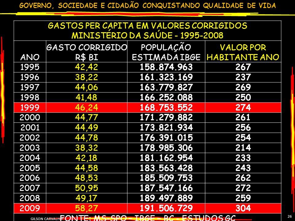 GOVERNO, SOCIEDADE E CIDADÃO CONQUISTANDO QUALIDADE DE VIDA GILSON CARVALHO 26 GASTOS PER CAPITA EM VALORES CORRIGIDOS MINISTÉRIO DA SAÚDE - 1995-2008