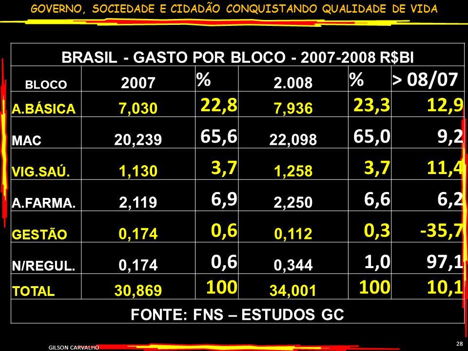 GOVERNO, SOCIEDADE E CIDADÃO CONQUISTANDO QUALIDADE DE VIDA GILSON CARVALHO 28 BRASIL - GASTO POR BLOCO - 2007-2008 R$BI BLOCO 2007 % 2.008 %> 08/07 A