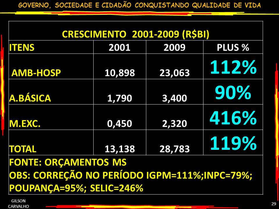 GOVERNO, SOCIEDADE E CIDADÃO CONQUISTANDO QUALIDADE DE VIDA GILSON CARVALHO 29 CRESCIMENTO 2001-2009 (R$BI) ITENS20012009PLUS % AMB-HOSP10,89823,063 1