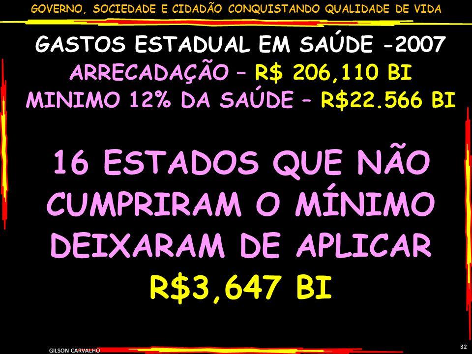 GOVERNO, SOCIEDADE E CIDADÃO CONQUISTANDO QUALIDADE DE VIDA GILSON CARVALHO 32 GASTOS ESTADUAL EM SAÚDE -2007 ARRECADAÇÃO – R$ 206,110 BI MINIMO 12% D