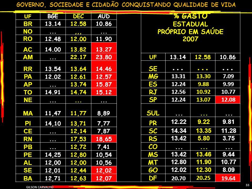 GOVERNO, SOCIEDADE E CIDADÃO CONQUISTANDO QUALIDADE DE VIDA GILSON CARVALHO 33 UF BGEDECAUD % GASTO ESTADUAL PRÓPRIO EM SAÚDE 2007 BR 13.1412.5810.86