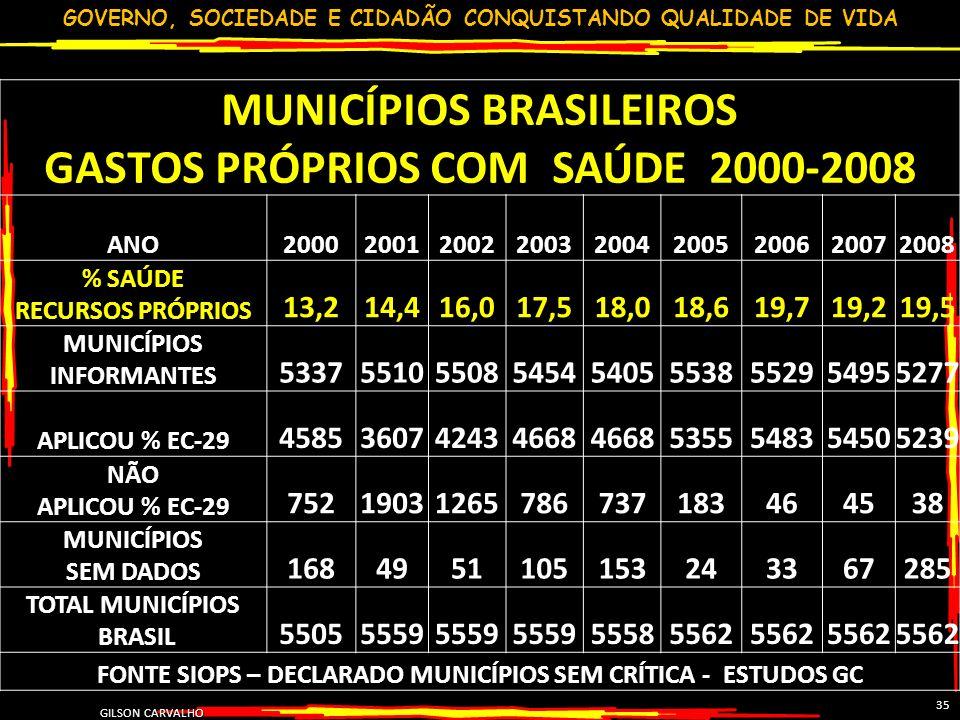GOVERNO, SOCIEDADE E CIDADÃO CONQUISTANDO QUALIDADE DE VIDA GILSON CARVALHO 35 MUNICÍPIOS BRASILEIROS GASTOS PRÓPRIOS COM SAÚDE 2000-2008 ANO200020012