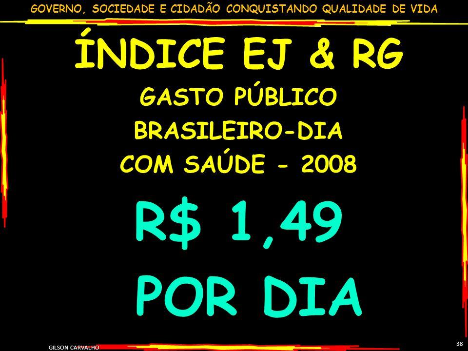 GOVERNO, SOCIEDADE E CIDADÃO CONQUISTANDO QUALIDADE DE VIDA GILSON CARVALHO 38 ÍNDICE EJ & RG GASTO PÚBLICO BRASILEIRO-DIA COM SAÚDE - 2008 R$ 1,49 PO