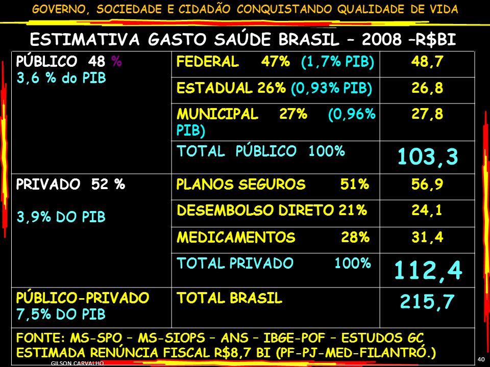 GOVERNO, SOCIEDADE E CIDADÃO CONQUISTANDO QUALIDADE DE VIDA GILSON CARVALHO 40 ESTIMATIVA GASTO SAÚDE BRASIL – 2008 –R$BI PÚBLICO 48 % 3,6 % do PIB FE