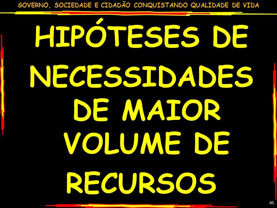GOVERNO, SOCIEDADE E CIDADÃO CONQUISTANDO QUALIDADE DE VIDA 45 HIPÓTESES DE NECESSIDADES DE MAIOR VOLUME DE RECURSOS