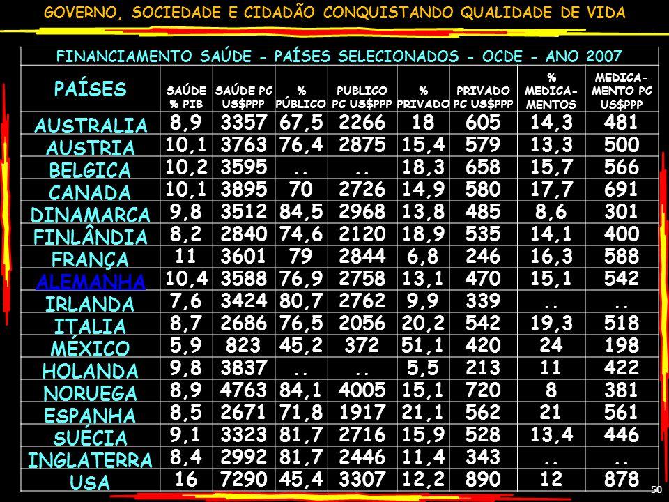 GOVERNO, SOCIEDADE E CIDADÃO CONQUISTANDO QUALIDADE DE VIDA 50 FINANCIAMENTO SAÚDE - PAÍSES SELECIONADOS - OCDE - ANO 2007 PAÍSES SAÚDE % PIB SAÚDE PC