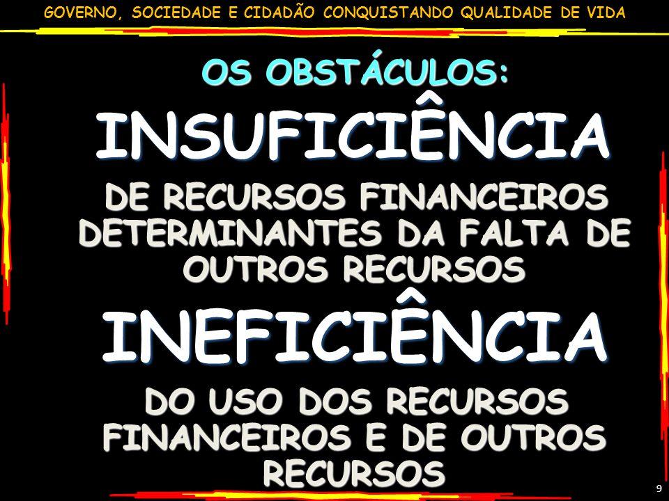 GOVERNO, SOCIEDADE E CIDADÃO CONQUISTANDO QUALIDADE DE VIDA 9 OS OBSTÁCULOS: OS OBSTÁCULOS:INSUFICIÊNCIA DE RECURSOS FINANCEIROS DETERMINANTES DA FALT